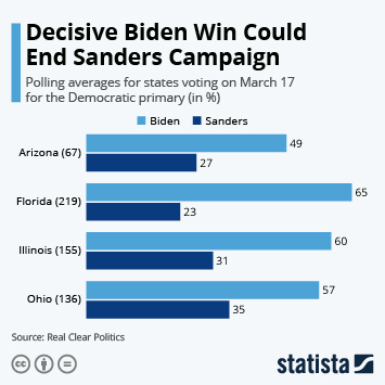 Infographic - polling averages florida illinois democratic primary