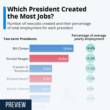 Which President Created the Most Jobs?
