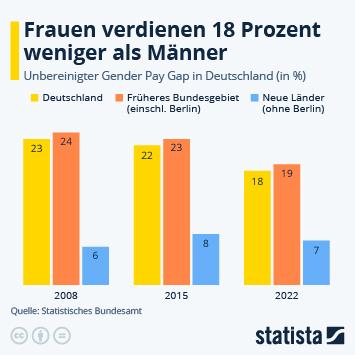 Infografik - Entwicklung des Gender Pay Gap in Deutschland