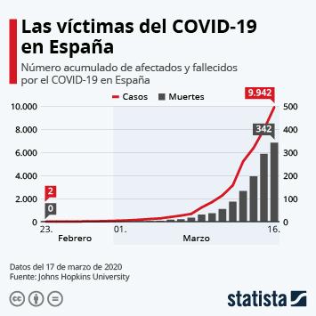 Infografía - Afectados y fallecidos por el COVID-19 en España