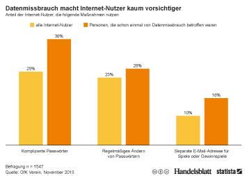 Infografik - Anteil der Internet-Nutzer, die Maßnahmen zum Schutz ihrer Daten nutzen