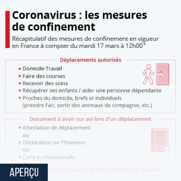 Infographie - recapitulatif des mesures de confinement contre coronavirus en france