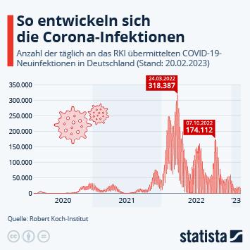 Infografik - Anzahl der täglichen bestätigten Neuinfektionen mit Covid-19 in Deutschland