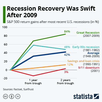 Infographic - S&P 500 recession recovery