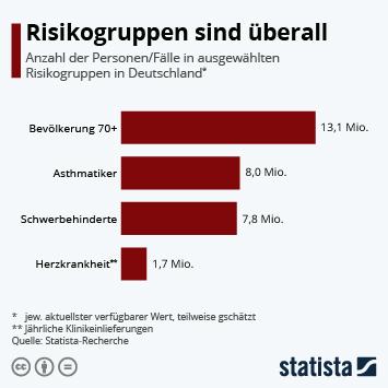 Infografik - Größe von ausgewählten Risikogruppen in Deutschland