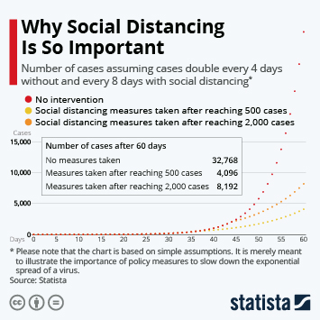 Infographic - Why Social Distancing Measures Are So Important