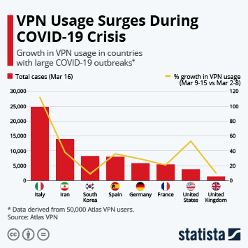 Infographic - VPN usage during coronavirus outbreak