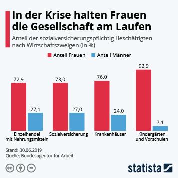 Infografik: In der Krise halten Frauen die Gesellschaft am Laufen | Statista