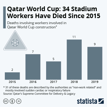 Infographic - deaths involving workers involved in Qatar World Cup construction
