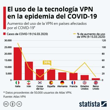 Infografía - Aumento de uso de la VPN en países afectados por el coronavirus