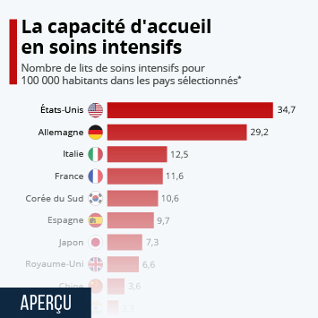 Infographie - nombre de lits de soins intensifs pour 100 000 habitants par pays