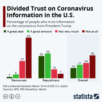Infographic - Divided Trust on Coronavirus Information in the U.S.