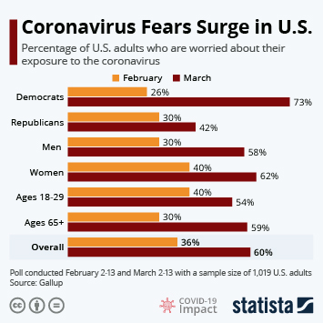 Infographic - coronavirus fears in united states