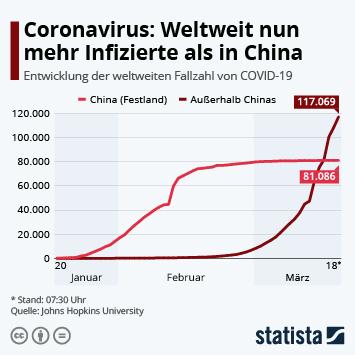 Infografik - Anzahl der Coronavirus-Infektionen in China und weltweit
