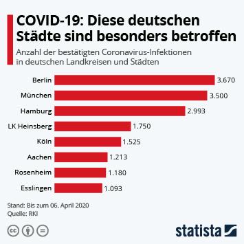 Infografik - Coronavirus-Fallzahlen in deutschen Landkreisen und Städten