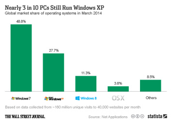 Nearly 3 in 10 PCs Still Run Windows XP