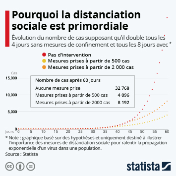 Infographie - epidemie pourquoi distanciation sociale confinement sont importants