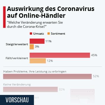 Infografik - Auswirkungen des Coronavirus auf Online-Händler in Deutschland