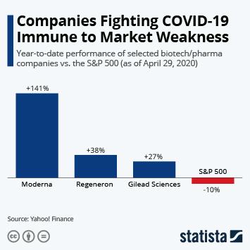 Infographic - Stock performance of companies working on drugs against coronavirus