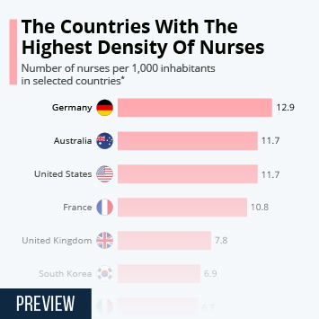 Infographic - nurses per 1,000 inhabitants