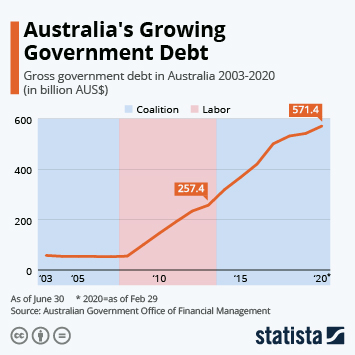 Infographic - gross government debt Australia
