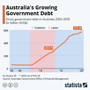 Infographic - gross government debt Australia