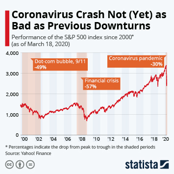 Infographic: Coronavirus Crash Not (Yet) as Bad as Previous Downturns | Statista