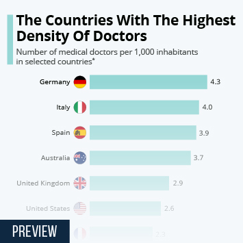 Infographic - doctors per 1,000 inhabitants in selected countries