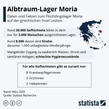 Infografik - Daten und Fakten zum Flüchtlingslager Moria auf Lesbos