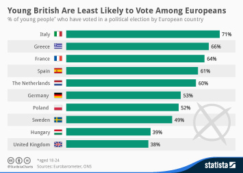 Infographic: Young British Voters Are Least Likely to Vote Among Europeans | Statista