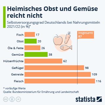 Infografik - Selbstversorgungsgrad bei Agrarprodukten in Deutschland
