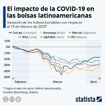 Infografía - Variación de índices bursátiles por el COVID-19 en Latinoamérica