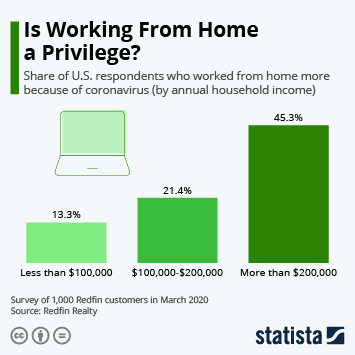 Infographic - working from home by income group coronavirus
