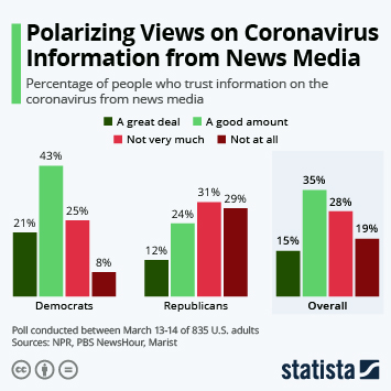 Infographic - americans differ on news media trust coronavirus