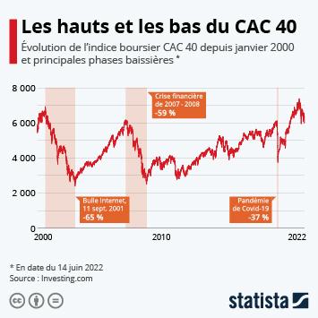 Infographie - evolution cac40 depuis 2000 crises financieres coronavirus