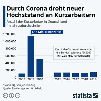 Infografik - Anzahl der Kurzarbeiter in Deutschland