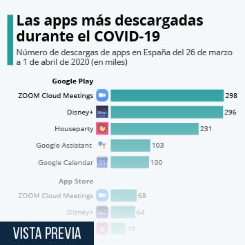 Infografía - Descargas en Google Play en España del 26 de marzo a 1 de abril de 2020