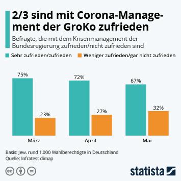 Infografik - Anteil der Befragten zur Zufriedenheit mit dem Krisenmanagement der Bundesregierung