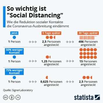 Infografik - Was Social Distancing beim Coronavirus bewirkt