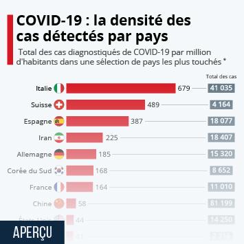Infographie - coronavirus cas detectes par pays en rapport a la population