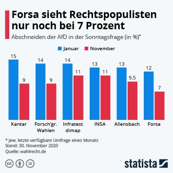 Infografik - Abschneiden der AfD bei der Sonntagsfrage