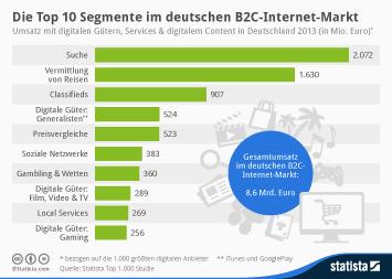 Infografik - Top 10 Segmente im deutschen B2C Internet-Markt