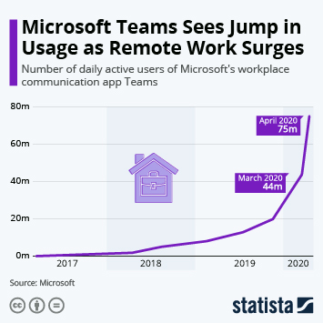 Infographic - Daily active users of Microsoft Teams
