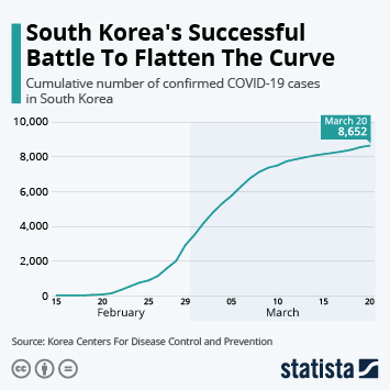 Infographic - cumulative coronavirus cases in South Korea