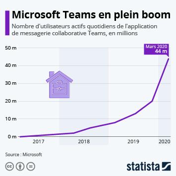 Infographie - utilisateurs actifs quotidiens microsoft teams