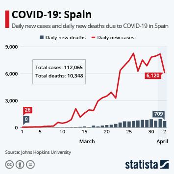 Infographic - coronavirus in spain