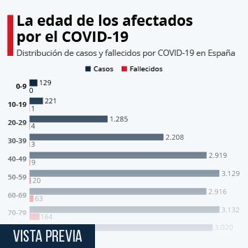 Infografía - Distribución de casos y fallecidos por COVID-19 en España