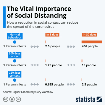 Infographic - effect of social distancing signer lab
