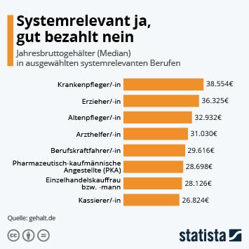 Infografik - Jahresbruttogehälter in ausgewählten systemrelevanten Berufen