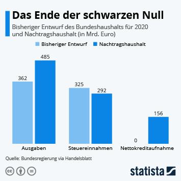 Infografik - Das Ende der schwarzen Null